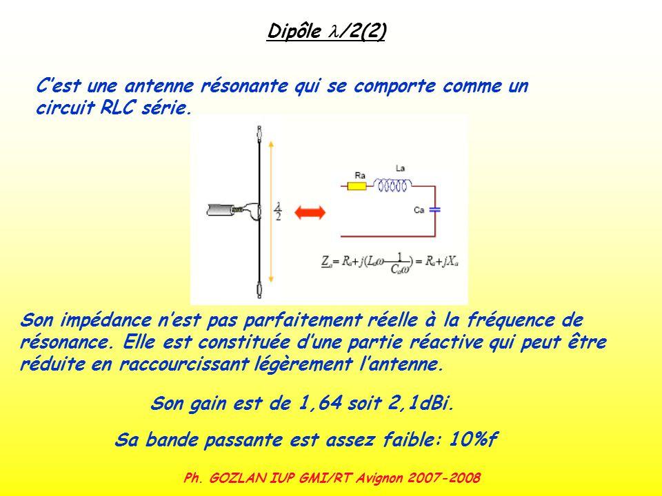 Ph. GOZLAN IUP GMI/RT Avignon 2007-2008 Dipôle /2(2) Cest une antenne résonante qui se comporte comme un circuit RLC série. Son impédance nest pas par