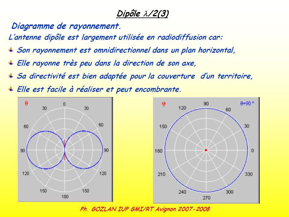 Ph. GOZLAN IUP GMI/RT Avignon 2007-2008 Dipôle /2(3) Diagramme de rayonnement. Lantenne dipôle est largement utilisée en radiodiffusion car: Son rayon