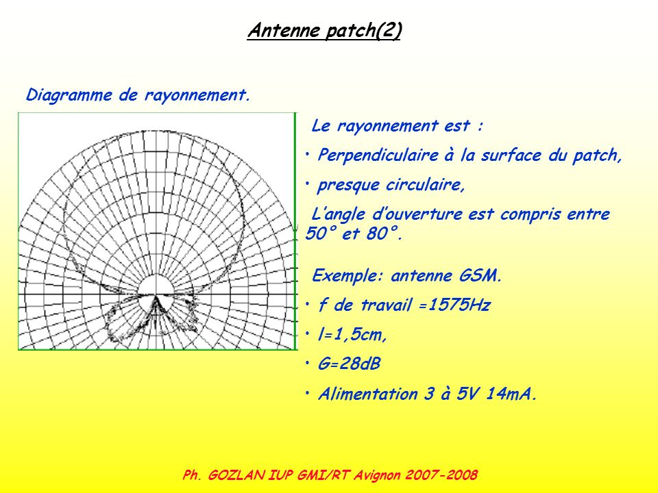Ph. GOZLAN IUP GMI/RT Avignon 2007-2008 Antenne patch(2) Diagramme de rayonnement. Le rayonnement est : Perpendiculaire à la surface du patch, presque