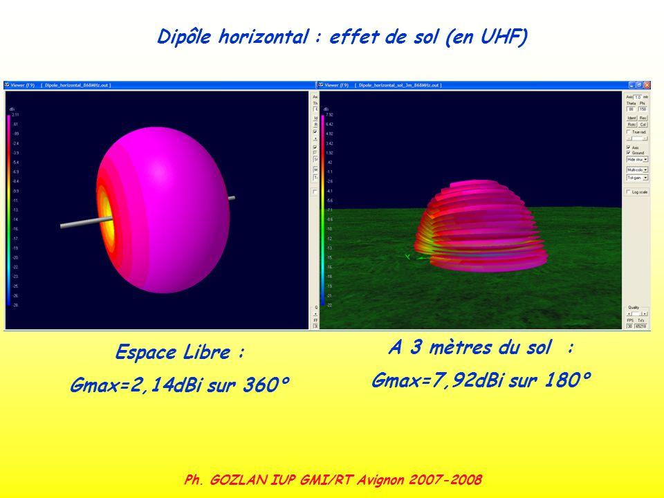 Ph. GOZLAN IUP GMI/RT Avignon 2007-2008 Espace Libre : Gmax=2,14dBi sur 360° A 3 mètres du sol : Gmax=7,92dBi sur 180° Dipôle horizontal : effet de so