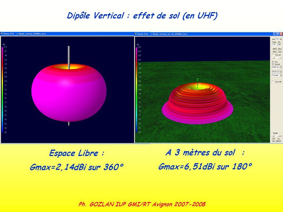 Ph. GOZLAN IUP GMI/RT Avignon 2007-2008 Espace Libre : Gmax=2,14dBi sur 360° A 3 mètres du sol : Gmax=6,51dBi sur 180° Dipôle Vertical : effet de sol