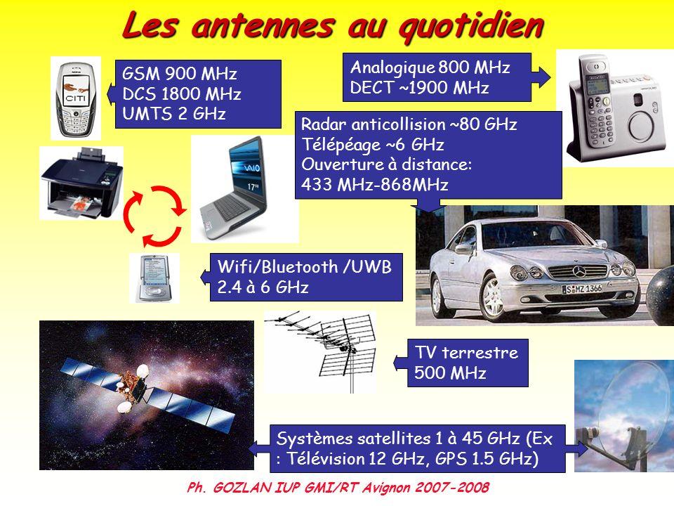 Les antennes au quotidien Analogique 800 MHz DECT ~1900 MHz Radar anticollision ~80 GHz Télépéage ~6 GHz Ouverture à distance: 433 MHz-868MHz GSM 900