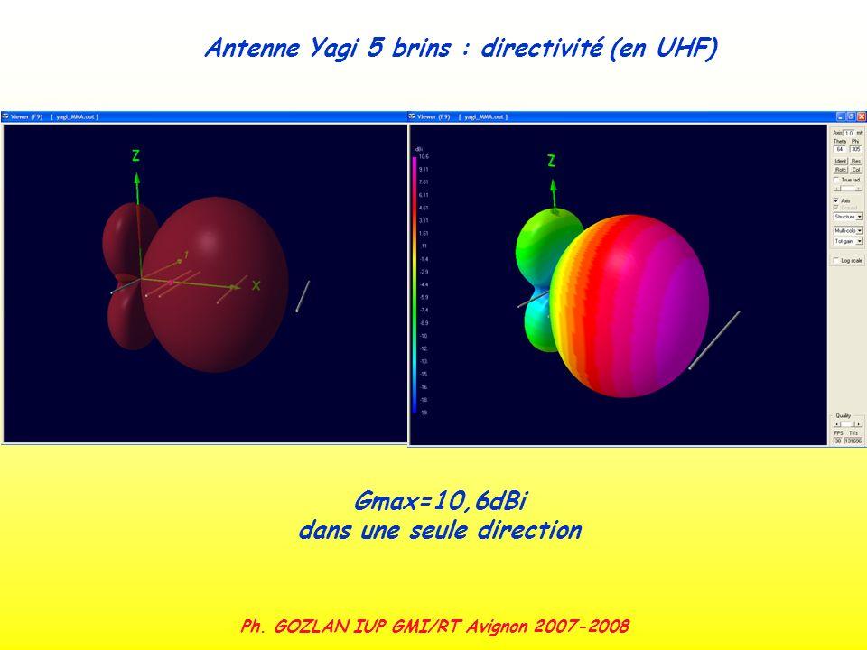 Ph. GOZLAN IUP GMI/RT Avignon 2007-2008 Gmax=10,6dBi dans une seule direction Antenne Yagi 5 brins : directivité (en UHF)