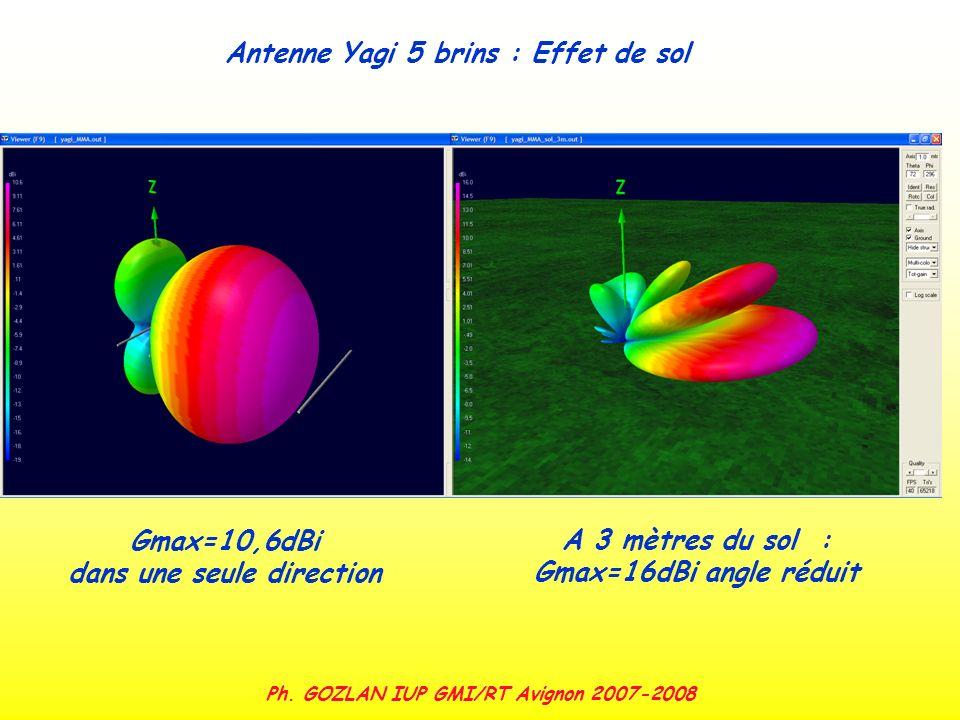 Ph. GOZLAN IUP GMI/RT Avignon 2007-2008 Gmax=10,6dBi dans une seule direction Antenne Yagi 5 brins : Effet de sol A 3 mètres du sol : Gmax=16dBi angle
