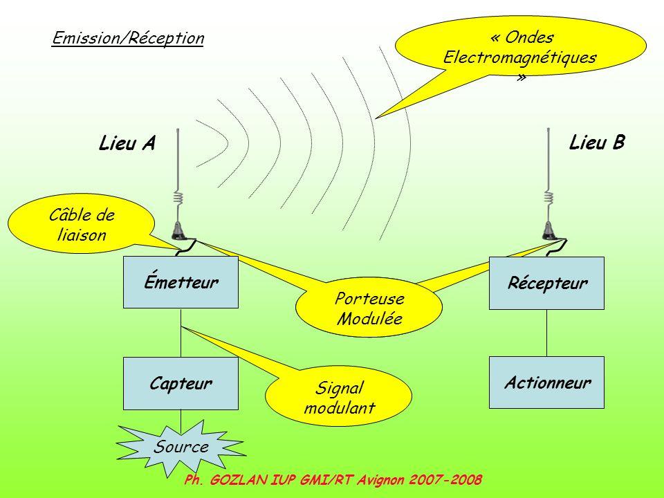 Ph. GOZLAN IUP GMI/RT Avignon 2007-2008 Porteuse Modulée Signal modulant « Ondes Electromagnétiques » Récepteur Actionneur Câble de liaison Capteur Ém