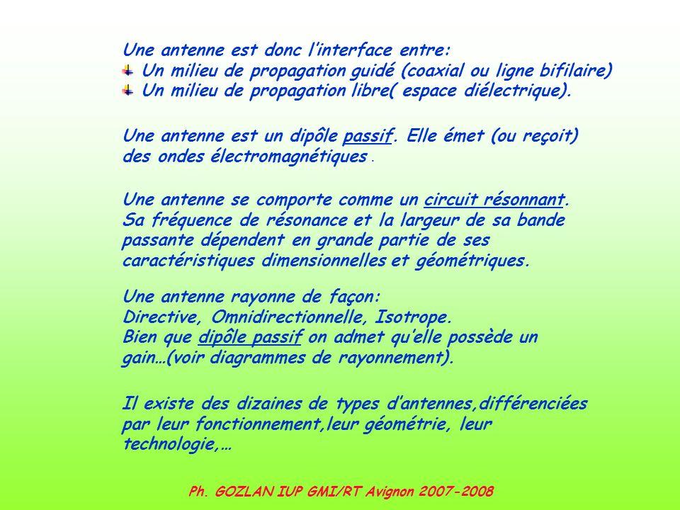 Ph. GOZLAN IUP GMI/RT Avignon 2007-2008 Une antenne est donc linterface entre: Un milieu de propagation guidé (coaxial ou ligne bifilaire) Un milieu d