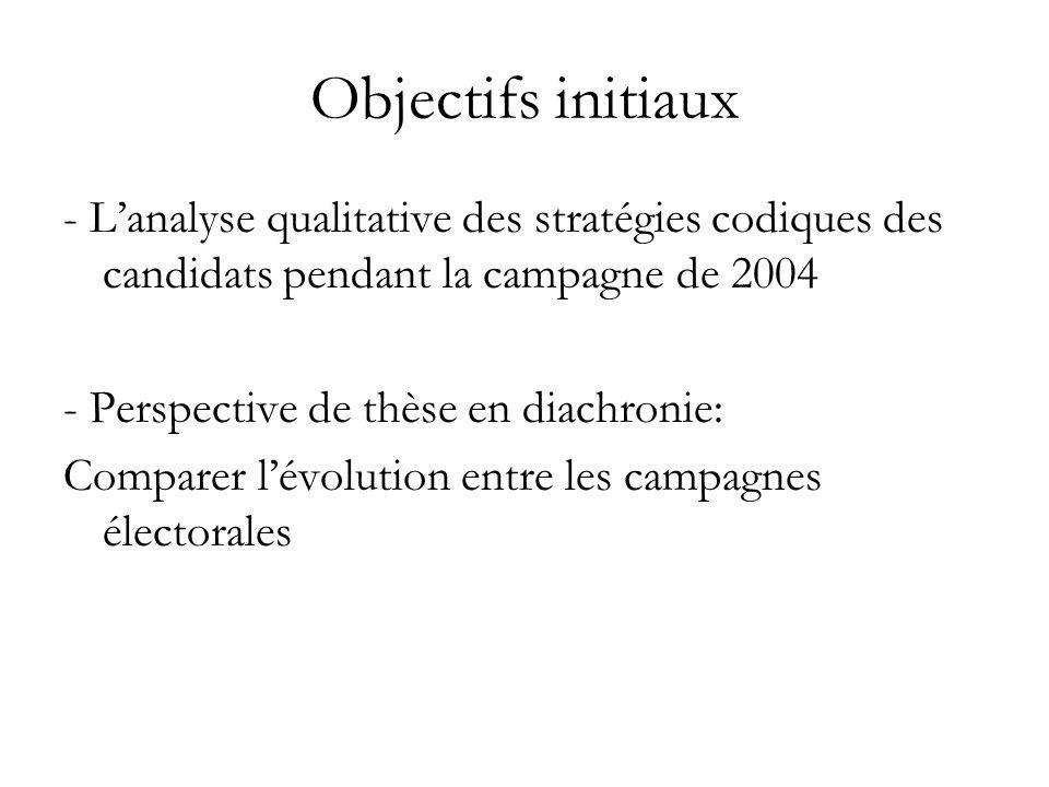 Objectifs initiaux - Lanalyse qualitative des stratégies codiques des candidats pendant la campagne de 2004 - Perspective de thèse en diachronie: Comparer lévolution entre les campagnes électorales
