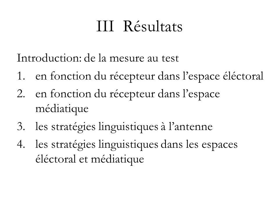 III Résultats Introduction: de la mesure au test 1.en fonction du récepteur dans lespace éléctoral 2.en fonction du récepteur dans lespace médiatique 3.les stratégies linguistiques à lantenne 4.les stratégies linguistiques dans les espaces éléctoral et médiatique