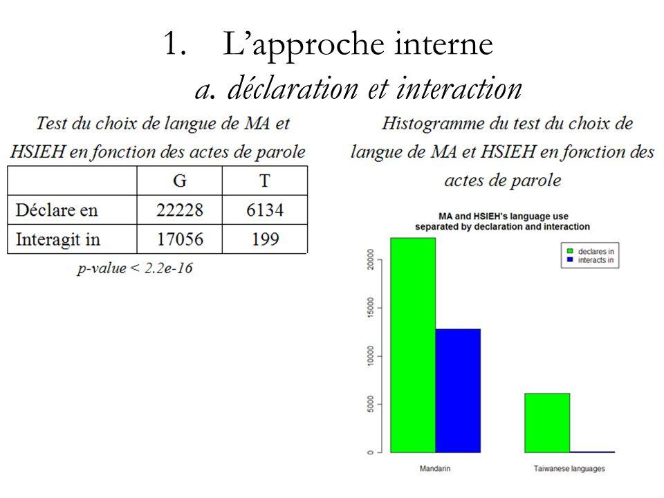 1.Lapproche interne a. déclaration et interaction