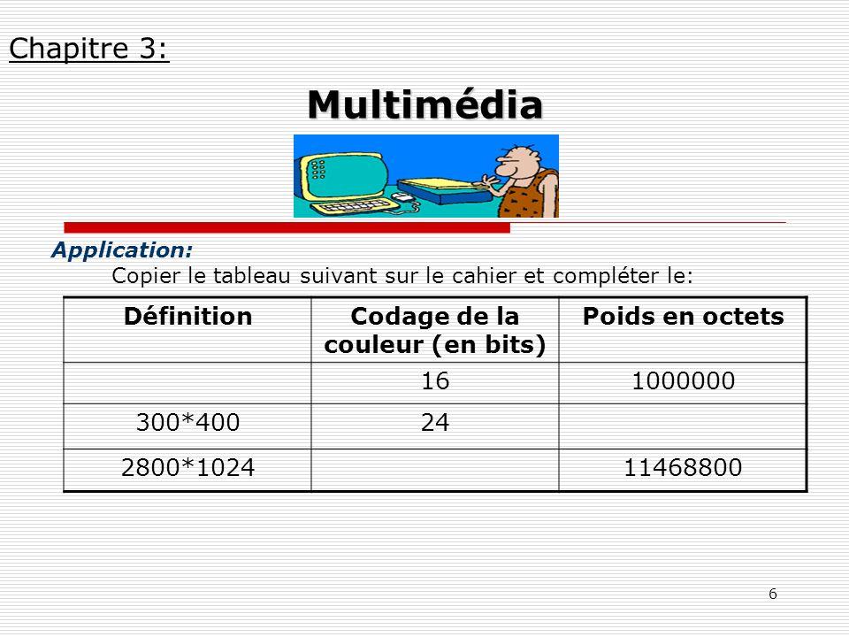 6 Application: Copier le tableau suivant sur le cahier et compléter le: Chapitre 3: Multimédia DéfinitionCodage de la couleur (en bits) Poids en octet