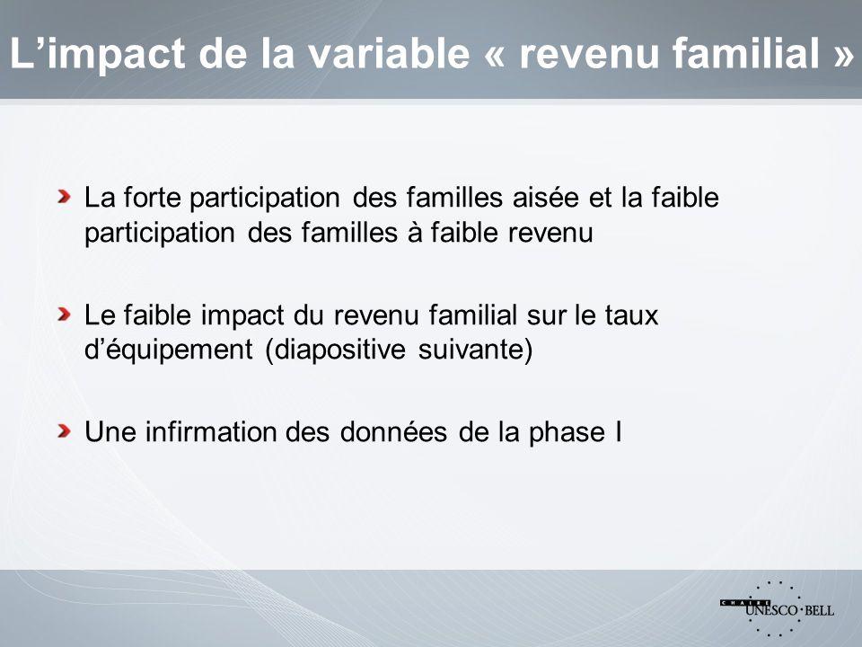 Limpact de la variable « revenu familial » La forte participation des familles aisée et la faible participation des familles à faible revenu Le faible impact du revenu familial sur le taux déquipement (diapositive suivante) Une infirmation des données de la phase I