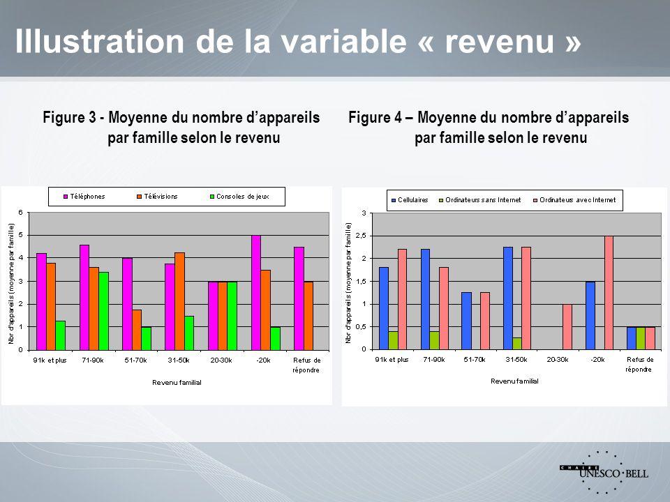Illustration de la variable « revenu » Figure 3 - Moyenne du nombre dappareils par famille selon le revenu Figure 4 – Moyenne du nombre dappareils par famille selon le revenu