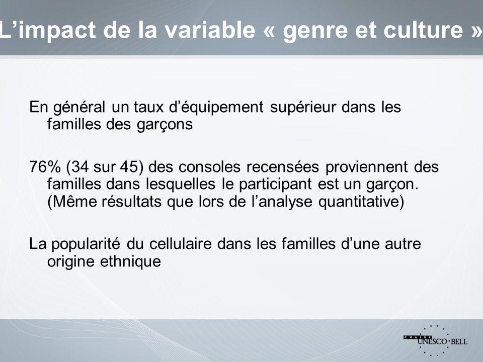 Limpact de la variable « genre et culture » En général un taux déquipement supérieur dans les familles des garçons 76% (34 sur 45) des consoles recensées proviennent des familles dans lesquelles le participant est un garçon.