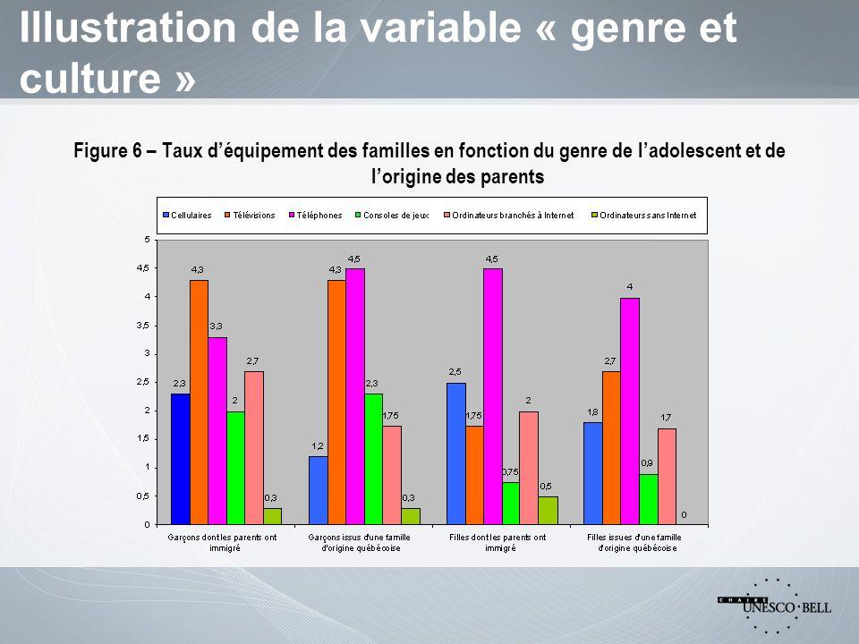 Illustration de la variable « genre et culture » Figure 6 – Taux déquipement des familles en fonction du genre de ladolescent et de lorigine des parents