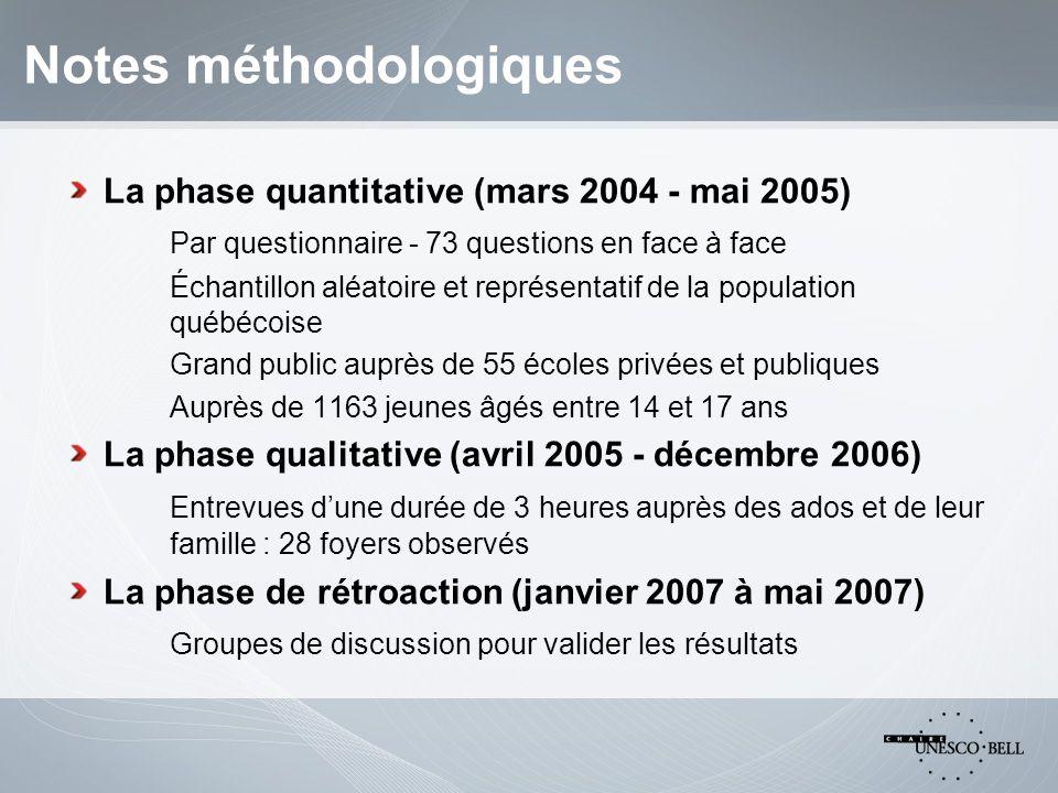 Quelques observations de la phase I Niveau 3e secondaire41,8 % 4e secondaire37,8 % 5e secondaire18,3 % Non applicable2,1 % Région Montréal38,4% Laval8,2 % Montérégie53,3%