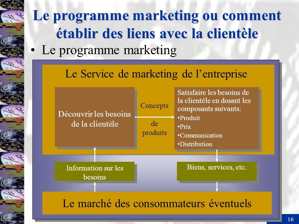16 Le programme marketing ou comment établir des liens avec la clientèle Le Service de marketing de lentreprise Découvrir les besoins de la clientèle
