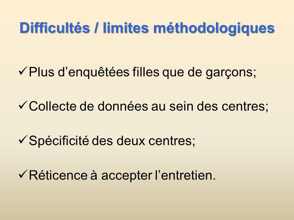 Difficultés / limites méthodologiques Plus denquêtées filles que de garçons; Collecte de données au sein des centres; Spécificité des deux centres; Réticence à accepter lentretien.