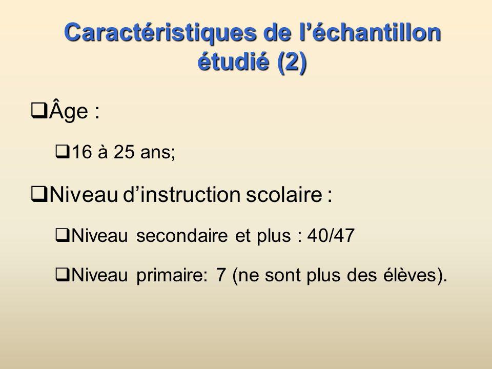 Caractéristiques de léchantillon étudié (2) Âge : 16 à 25 ans; Niveau dinstruction scolaire : Niveau secondaire et plus : 40/47 Niveau primaire: 7 (ne sont plus des élèves).