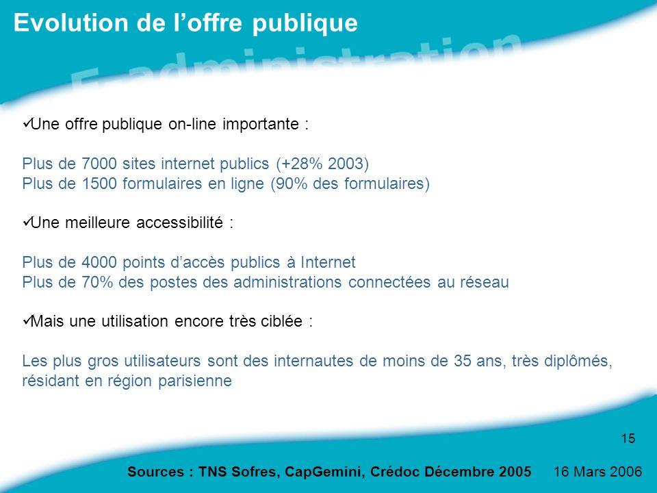 16 Mars 2006 15 Evolution de loffre publique Une offre publique on-line importante : Plus de 7000 sites internet publics (+28% 2003) Plus de 1500 form