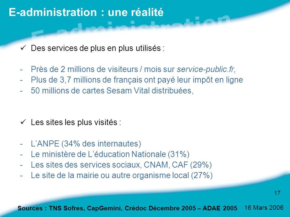 16 Mars 2006 17 E-administration : une réalité Des services de plus en plus utilisés : -Près de 2 millions de visiteurs / mois sur service-public.fr,