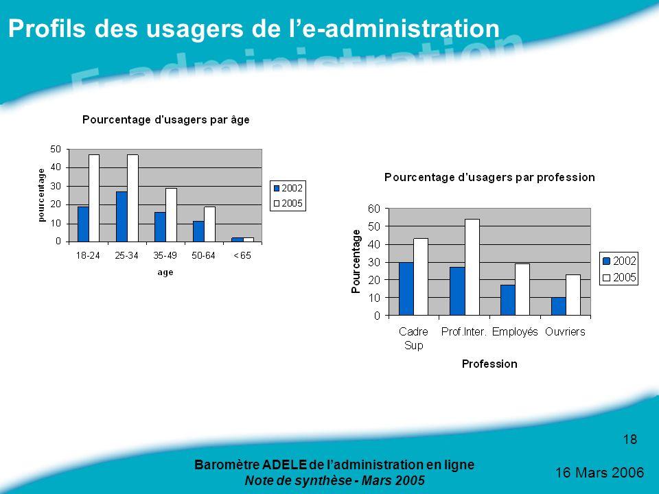 16 Mars 2006 18 Profils des usagers de le-administration Baromètre ADELE de ladministration en ligne Note de synthèse - Mars 2005