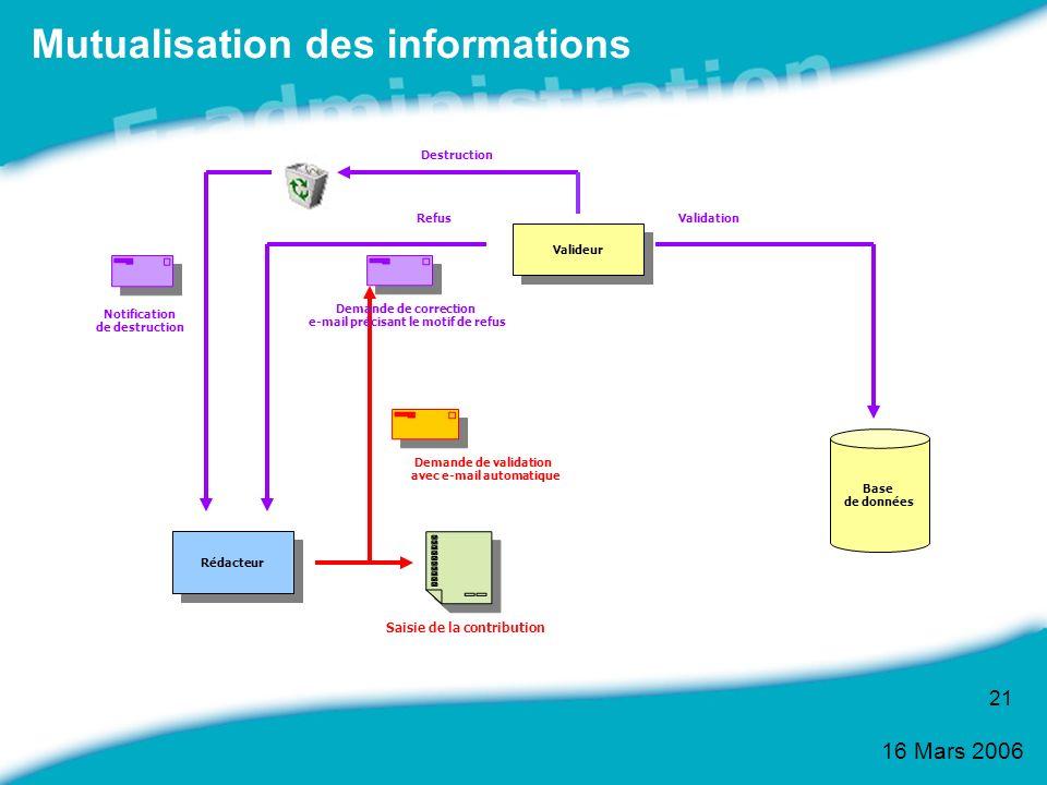 16 Mars 2006 21 Mutualisation des informations Valideur Rédacteur Saisie de la contribution Demande de validation avec e-mail automatique Destruction