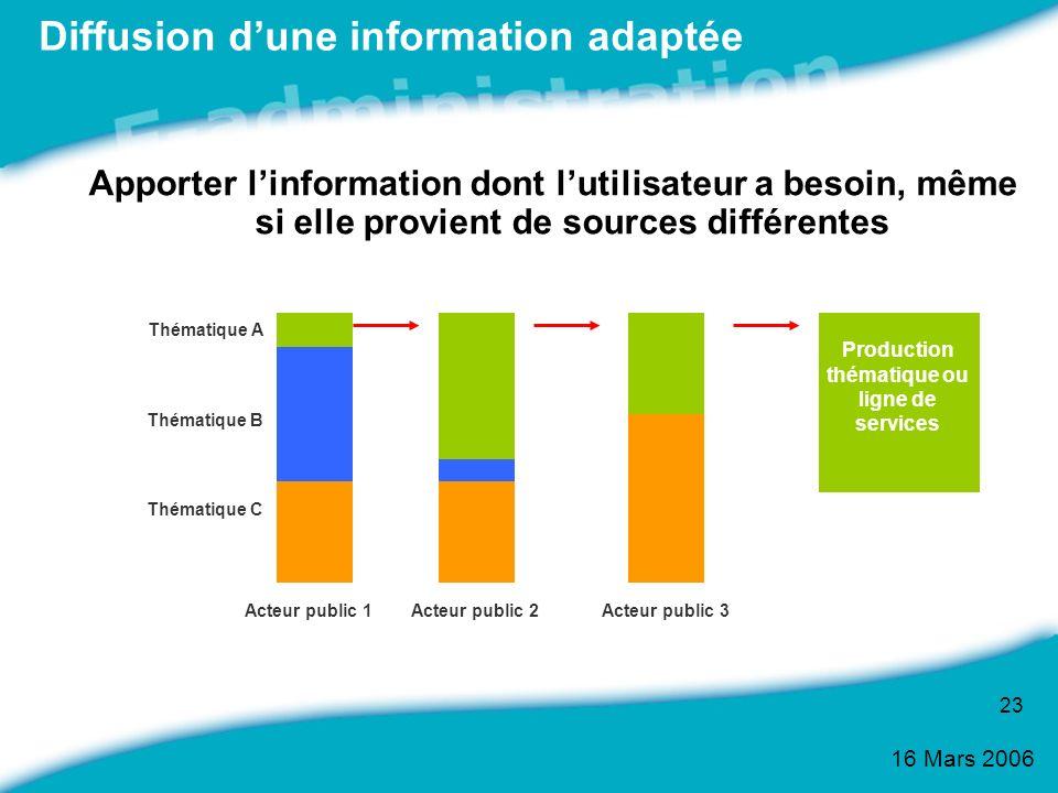 16 Mars 2006 23 Diffusion dune information adaptée Apporter linformation dont lutilisateur a besoin, même si elle provient de sources différentes Acte