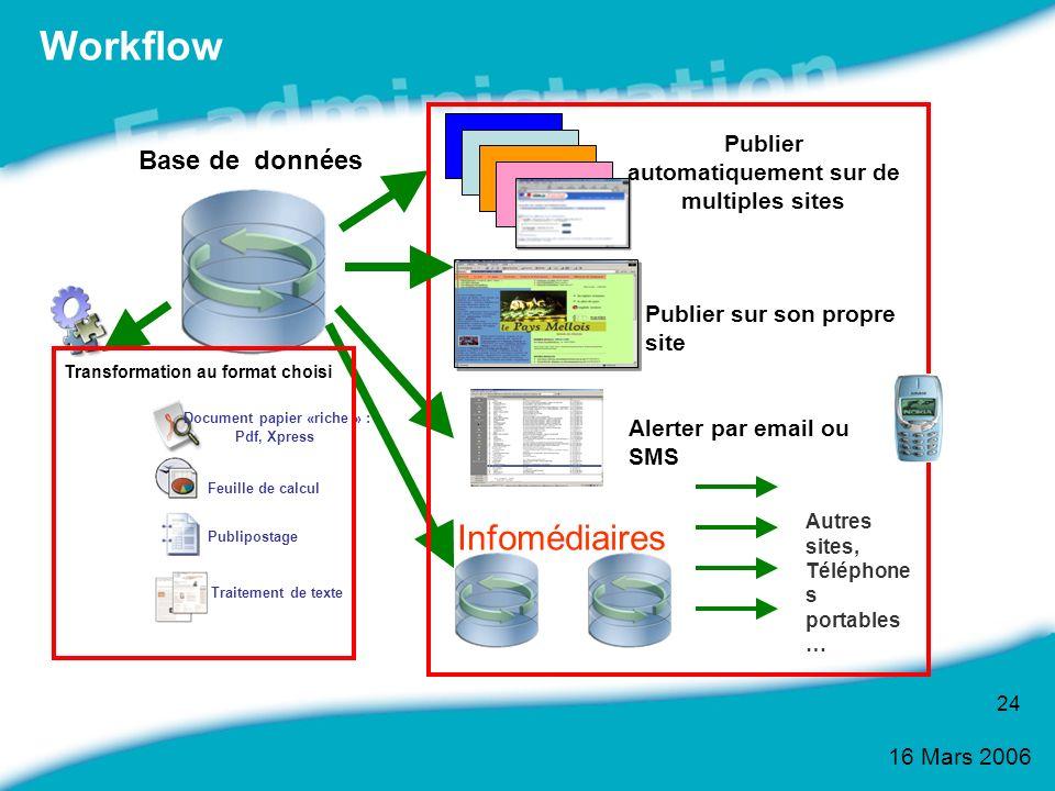 16 Mars 2006 24 Workflow Publier automatiquement sur de multiples sites Base de données Publier sur son propre site Document papier «riche » : Pdf, Xp