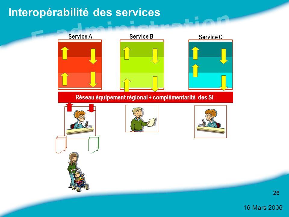 16 Mars 2006 26 Interopérabilité des services Service AService B Service C Réseau équipement régional + complémentarité des SI