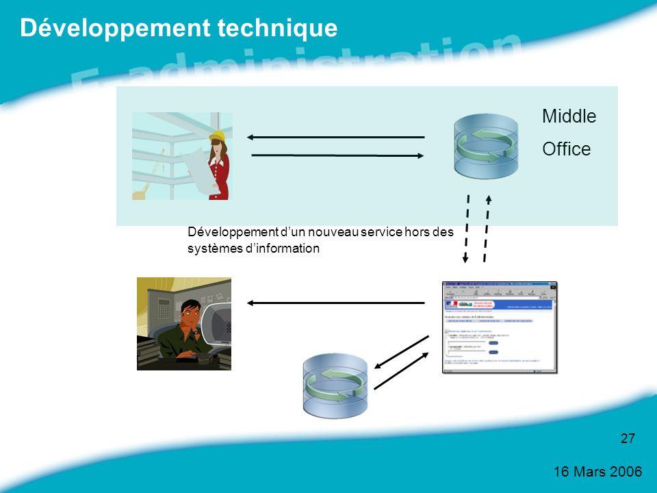 16 Mars 2006 27 Développement technique Middle Office Développement dun nouveau service hors des systèmes dinformation