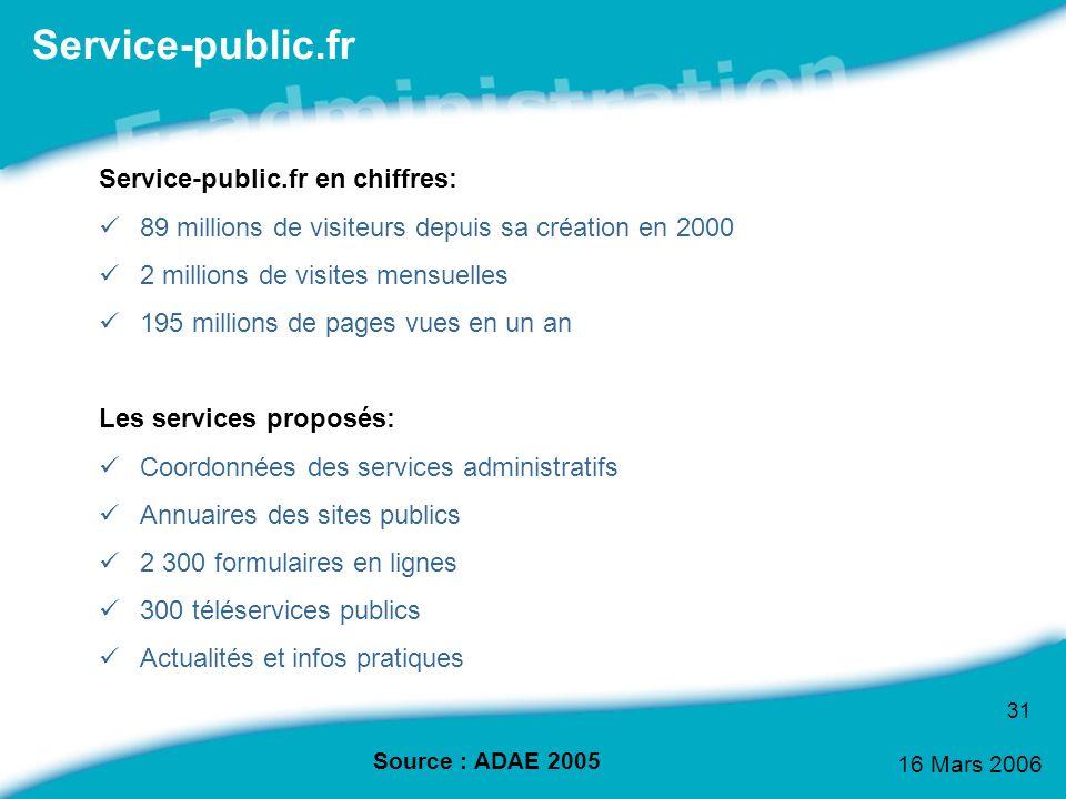 16 Mars 2006 31 Service-public.fr Service-public.fr en chiffres: 89 millions de visiteurs depuis sa création en 2000 2 millions de visites mensuelles