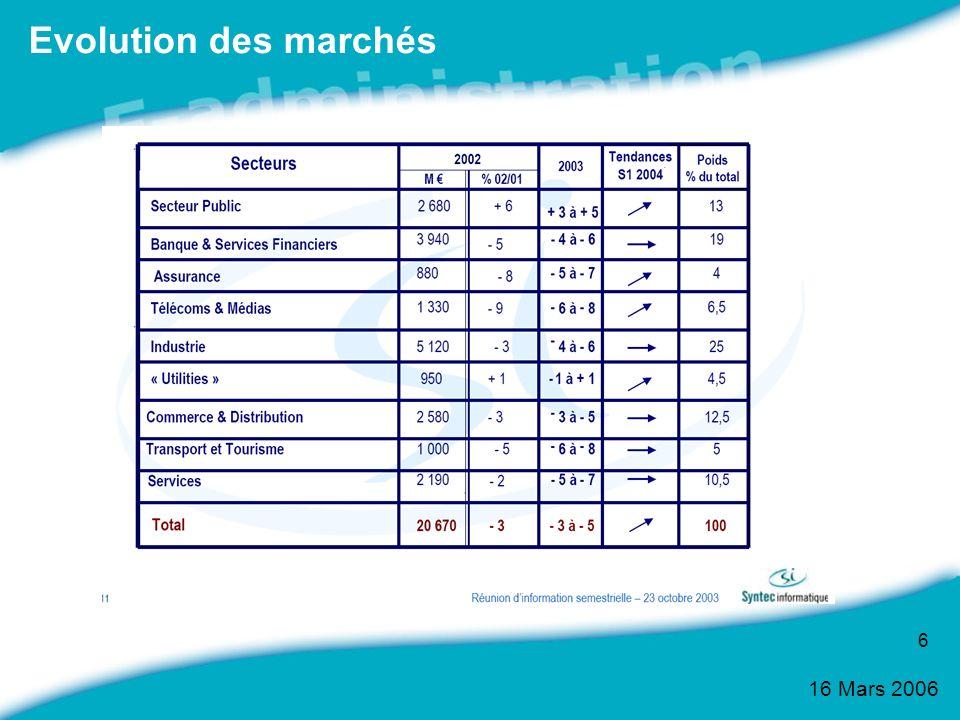 16 Mars 2006 17 E-administration : une réalité Des services de plus en plus utilisés : -Près de 2 millions de visiteurs / mois sur service-public.fr, -Plus de 3,7 millions de français ont payé leur impôt en ligne -50 millions de cartes Sesam Vital distribuées, Les sites les plus visités : - LANPE (34% des internautes) - Le ministère de Léducation Nationale (31%) - Les sites des services sociaux, CNAM, CAF (29%) - Le site de la mairie ou autre organisme local (27%) Sources : TNS Sofres, CapGemini, Crédoc Décembre 2005 – ADAE 2005