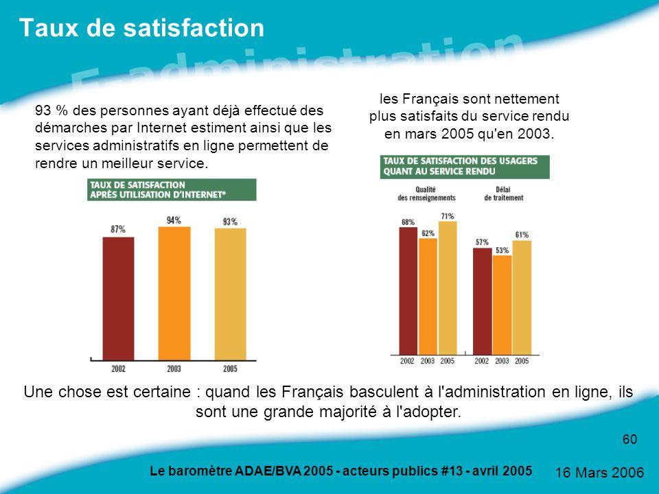 16 Mars 2006 60 Taux de satisfaction Le baromètre ADAE/BVA 2005 - acteurs publics #13 - avril 2005 Une chose est certaine : quand les Français bascule