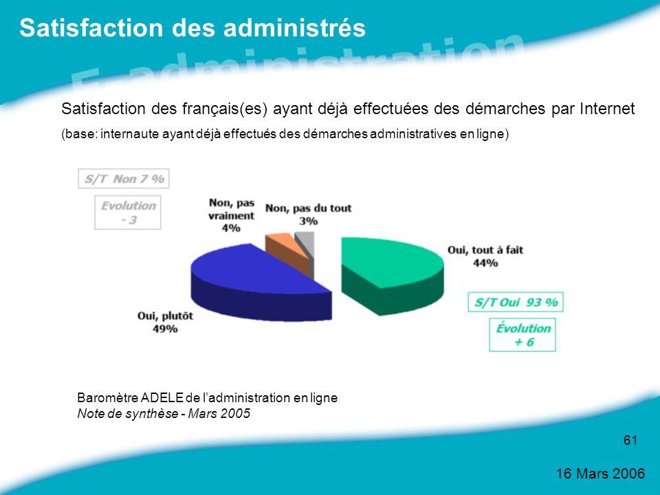 16 Mars 2006 61 Satisfaction des administrés Baromètre ADELE de ladministration en ligne Note de synthèse - Mars 2005 Satisfaction des français(es) ay
