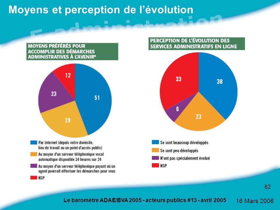 16 Mars 2006 62 Moyens et perception de lévolution Le baromètre ADAE/BVA 2005 - acteurs publics #13 - avril 2005