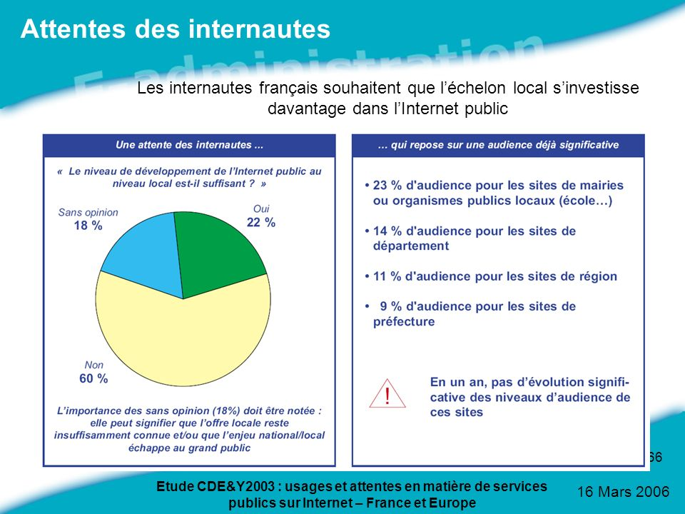 16 Mars 2006 66 Attentes des internautes Etude CDE&Y2003 : usages et attentes en matière de services publics sur Internet – France et Europe Les inter