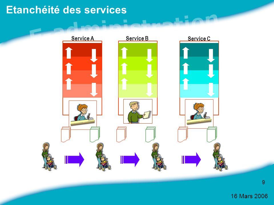 16 Mars 2006 9 Etanchéité des services Service AService B Service C