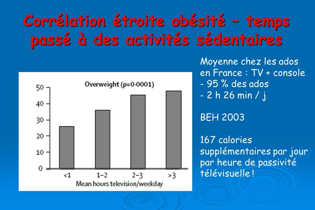 Corrélation étroite obésité – temps passé à des activités sédentaires Moyenne chez les ados en France : TV + console - 95 % des ados - 2 h 26 min / j BEH 2003 167 calories supplémentaires par jour par heure de passivité télévisuelle !