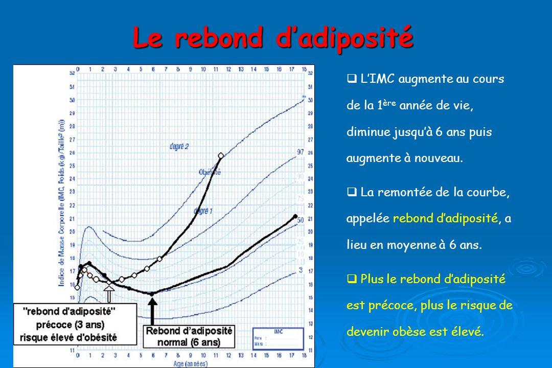 Le rebond dadiposité LIMC augmente au cours de la 1 ère année de vie, diminue jusquà 6 ans puis augmente à nouveau.