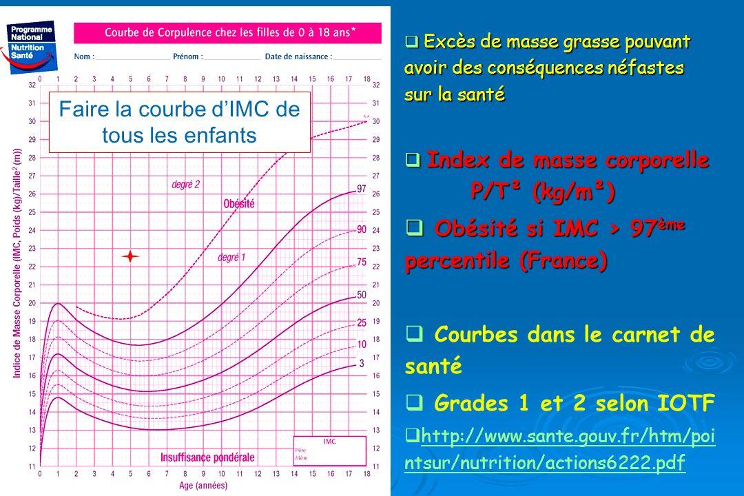 Excès de masse grasse pouvant avoir des conséquences néfastes sur la santé Excès de masse grasse pouvant avoir des conséquences néfastes sur la santé Index de masse corporelle P/T² (kg/m²) Index de masse corporelle P/T² (kg/m²) Obésité si IMC > 97 ème percentile (France) Obésité si IMC > 97 ème percentile (France) Courbes dans le carnet de santé Grades 1 et 2 selon IOTF http://www.sante.gouv.fr/htm/poi ntsur/nutrition/actions6222.pdf http://www.sante.gouv.fr/htm/poi ntsur/nutrition/actions6222.pdf Faire la courbe dIMC de tous les enfants