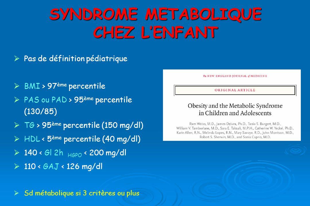 Pas de définition pédiatrique BMI > 97 ème percentile PAS ou PAD > 95 ème percentile (130/85) TG > 95 ème percentile (150 mg/dl) HDL < 5 ème percentile (40 mg/dl) 140 < Gl 2h HGPO < 200 mg/dl 110 < GAJ < 126 mg/dl Sd métabolique si 3 critères ou plus SYNDROME METABOLIQUE CHEZ LENFANT