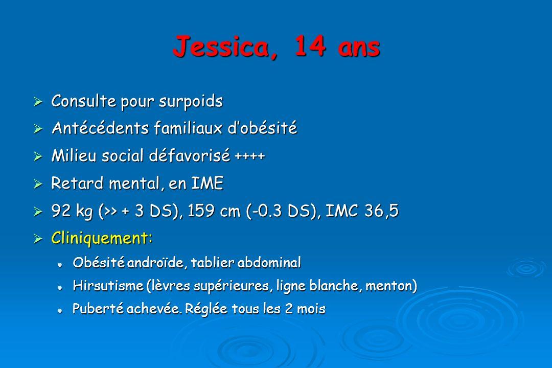 Jessica, 14 ans Consulte pour surpoids Consulte pour surpoids Antécédents familiaux dobésité Antécédents familiaux dobésité Milieu social défavorisé ++++ Milieu social défavorisé ++++ Retard mental, en IME Retard mental, en IME 92 kg (>> + 3 DS), 159 cm (-0.3 DS), IMC 36,5 92 kg (>> + 3 DS), 159 cm (-0.3 DS), IMC 36,5 Cliniquement: Cliniquement: Obésité androïde, tablier abdominal Obésité androïde, tablier abdominal Hirsutisme (lèvres supérieures, ligne blanche, menton) Hirsutisme (lèvres supérieures, ligne blanche, menton) Puberté achevée.