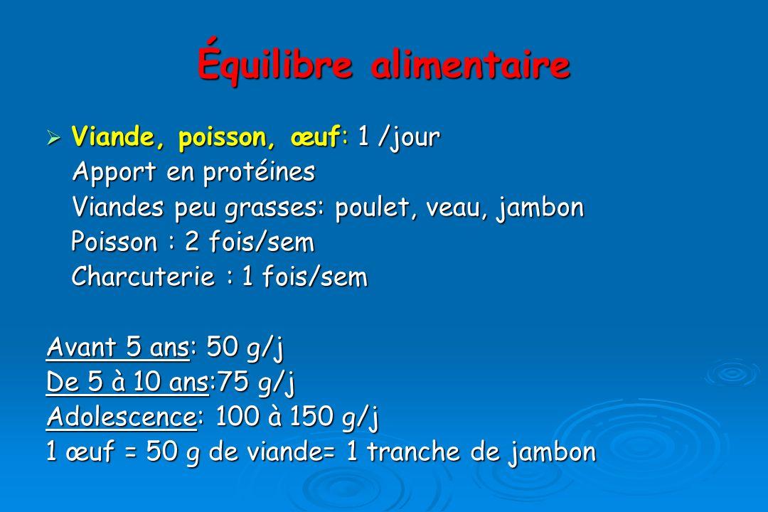 Équilibre alimentaire Viande, poisson, œuf: 1 /jour Viande, poisson, œuf: 1 /jour Apport en protéines Viandes peu grasses: poulet, veau, jambon Poisson : 2 fois/sem Charcuterie : 1 fois/sem Avant 5 ans: 50 g/j De 5 à 10 ans:75 g/j Adolescence: 100 à 150 g/j 1 œuf = 50 g de viande= 1 tranche de jambon