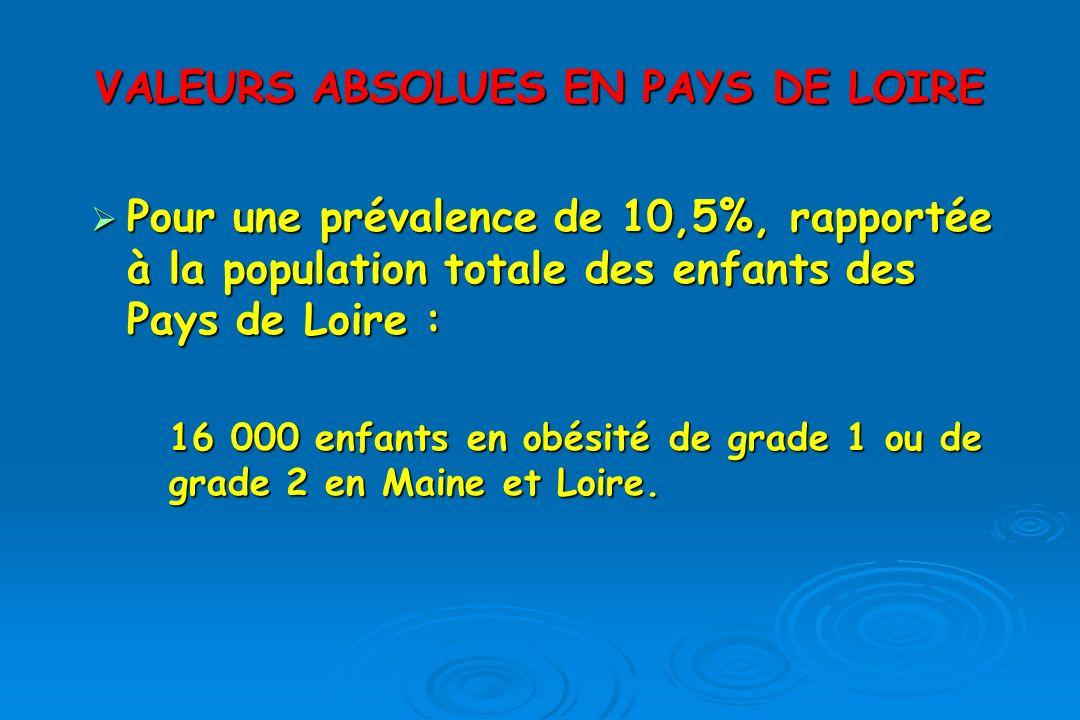 VALEURS ABSOLUES EN PAYS DE LOIRE Pour une prévalence de 10,5%, rapportée à la population totale des enfants des Pays de Loire : Pour une prévalence de 10,5%, rapportée à la population totale des enfants des Pays de Loire : 16 000 enfants en obésité de grade 1 ou de grade 2 en Maine et Loire.