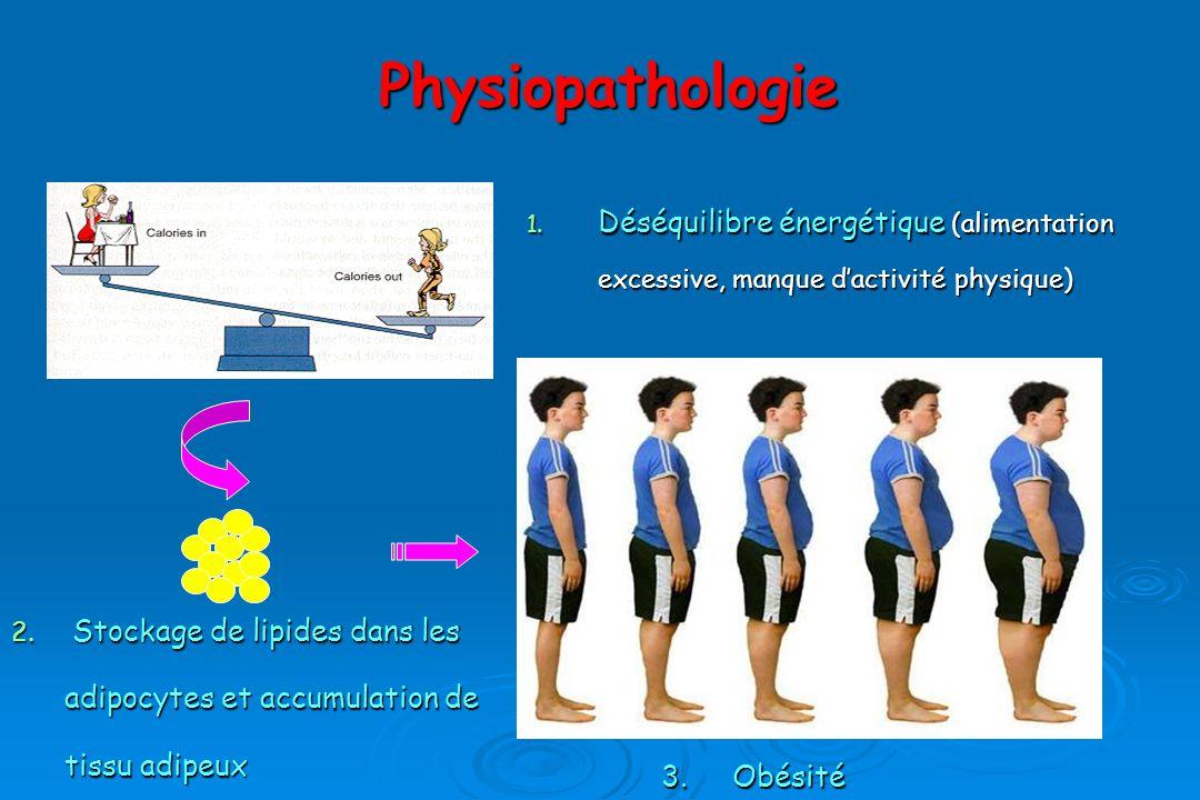 Physiopathologie 1.Déséquilibre énergétique (alimentation excessive, manque dactivité physique) 2.