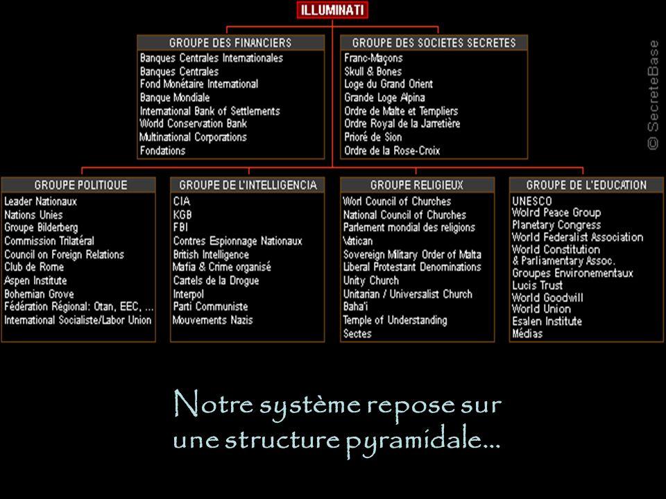 Notre système repose sur une structure pyramidale…