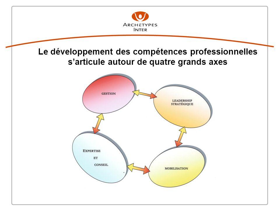 Le développement des compétences professionnelles sarticule autour de quatre grands axes
