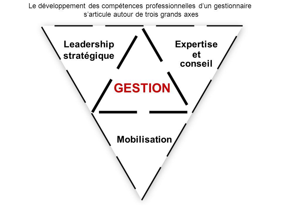 Le développement des compétences professionnelles dun gestionnaire sarticule autour de trois grands axes Leadership stratégique Expertise et conseil Mobilisation GESTION