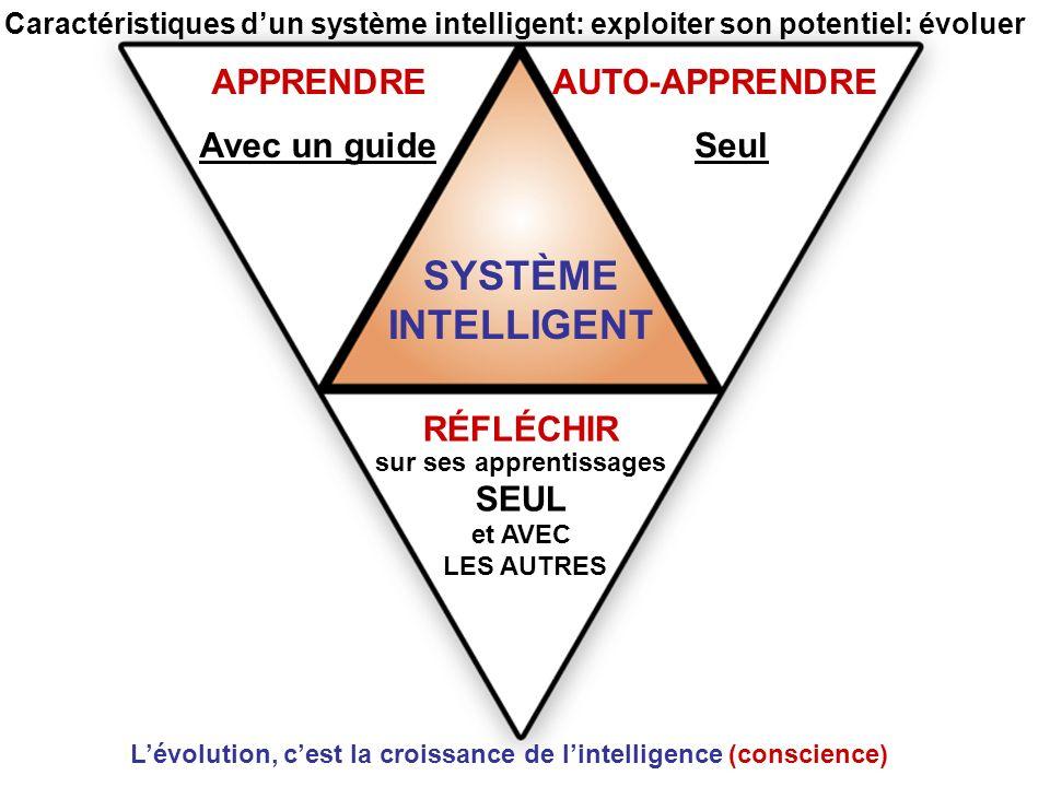 Caractéristiques dun système intelligent: exploiter son potentiel: évoluer APPRENDRE Avec un guide AUTO-APPRENDRE Seul SYSTÈME INTELLIGENT RÉFLÉCHIR sur ses apprentissages SEUL et AVEC LES AUTRES Lévolution, cest la croissance de lintelligence (conscience)