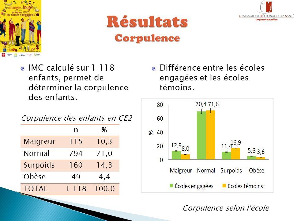 IMC calculé sur 1 118 enfants, permet de déterminer la corpulence des enfants. Corpulence des enfants en CE2 Différence entre les écoles engagées et l